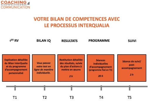 bilan competences Coaching & Communication