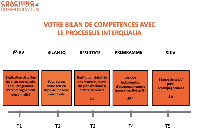 bilan competences Coaching & Communication